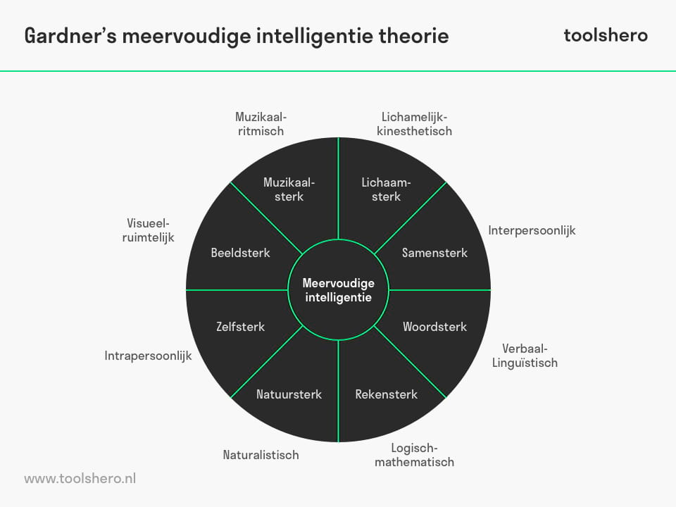 Meervoudige intelligentie model - ToolsHero