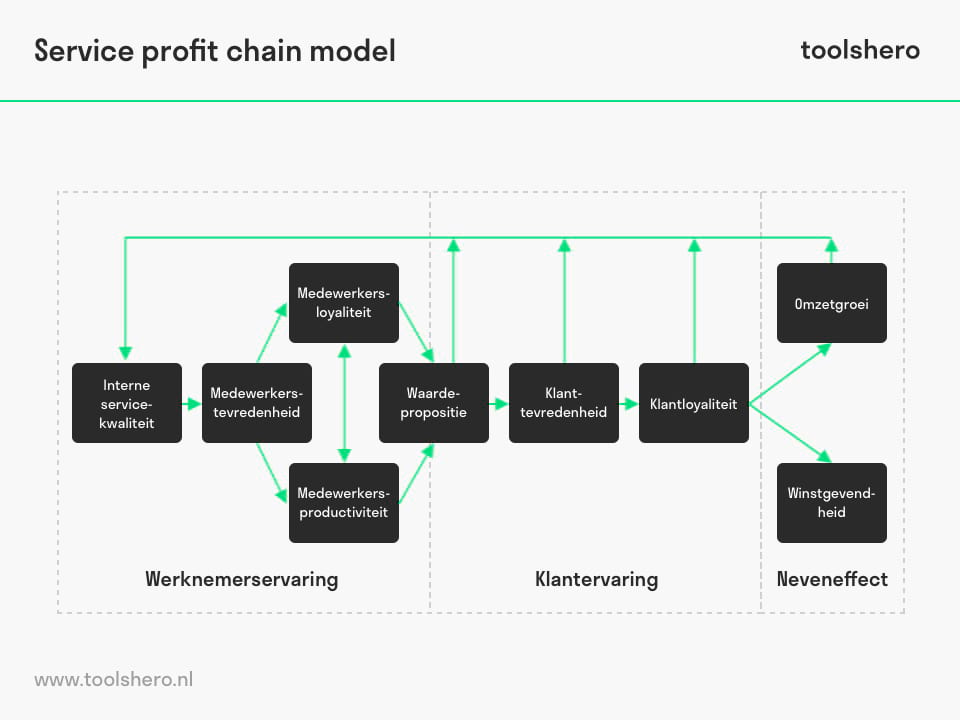 Service profit chain model - ToolsHero