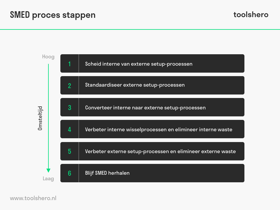 SMED proces stappen - ToolsHero