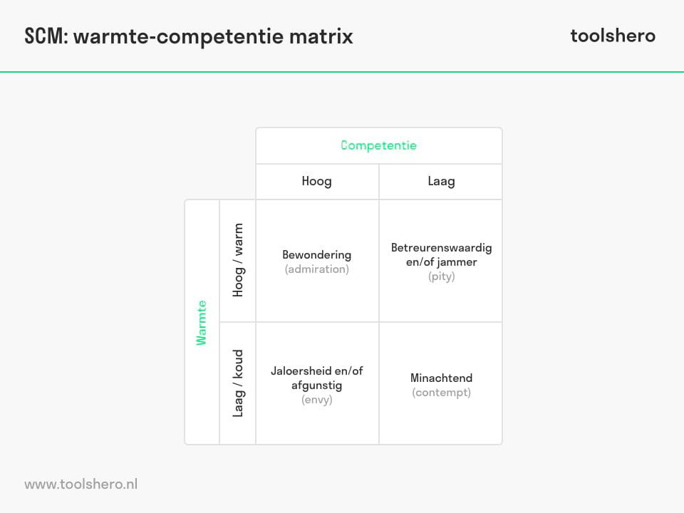 Stereotype Content Model (SCM) - ToolsHero