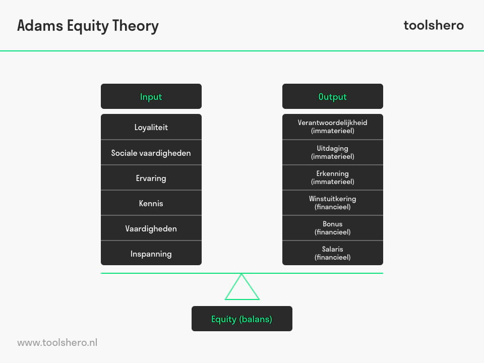 Adams Equity Theory model / equity theorie - ToolsHero