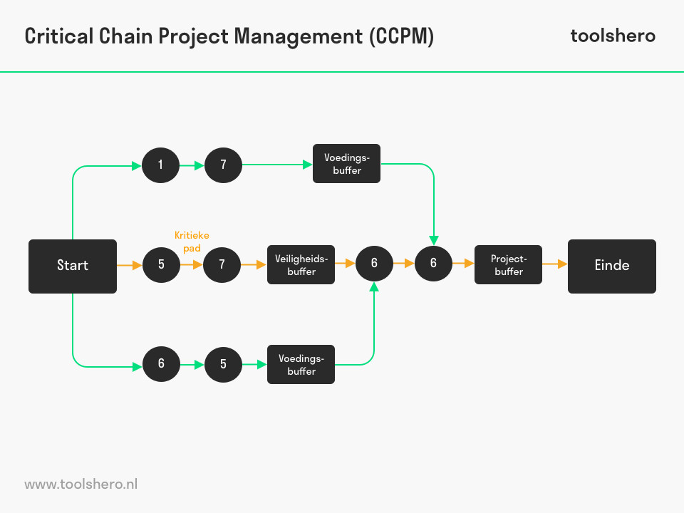 Critical chain project management - ToolsHero