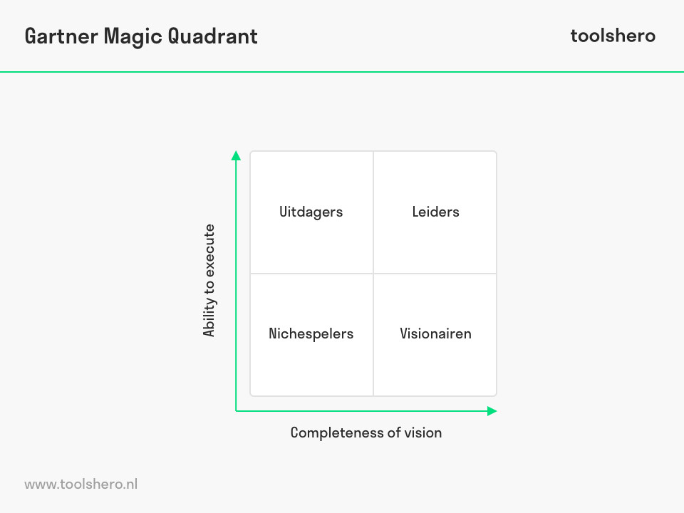 Gartner Magic Quadrant matrix - ToolsHero