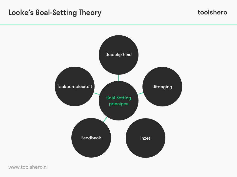Locke goal setting theory - ToolsHero