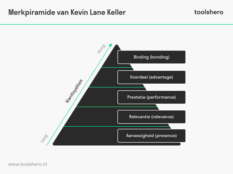 merk piramide / brand pyramid - ToolsHero