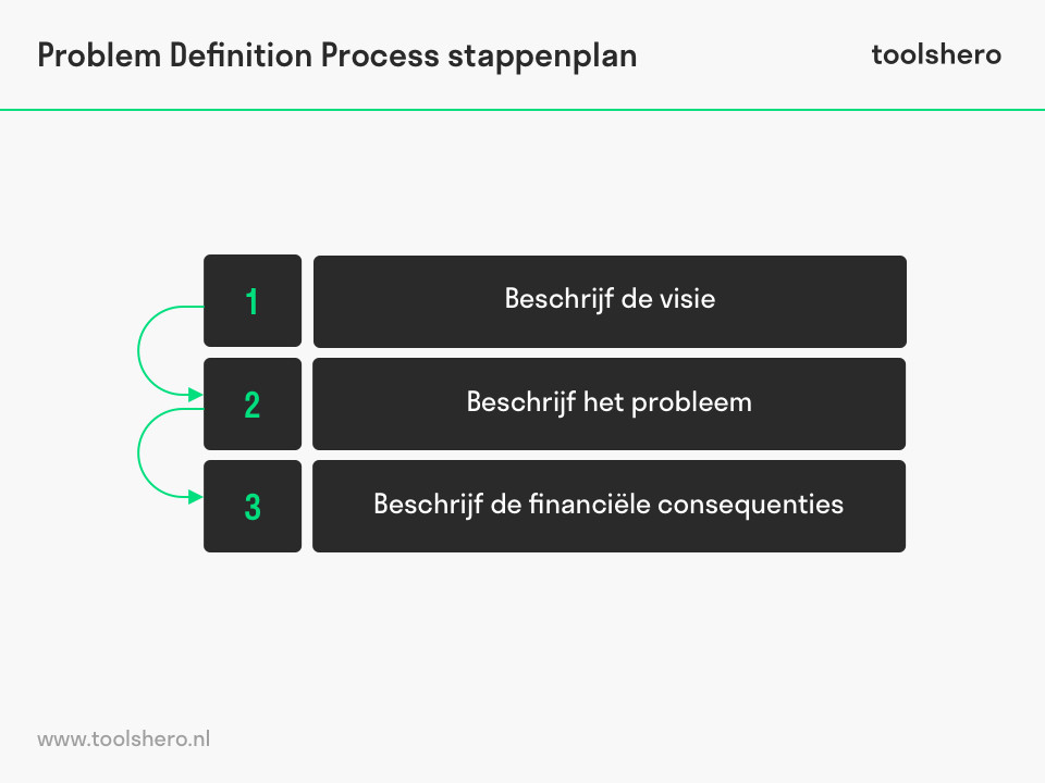 Stappen in het Problem Definition Process - ToolsHero
