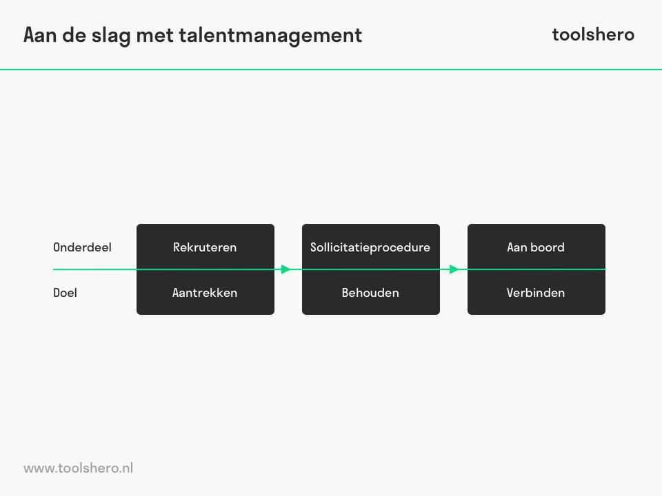Stappen  talent management - ToolsHero