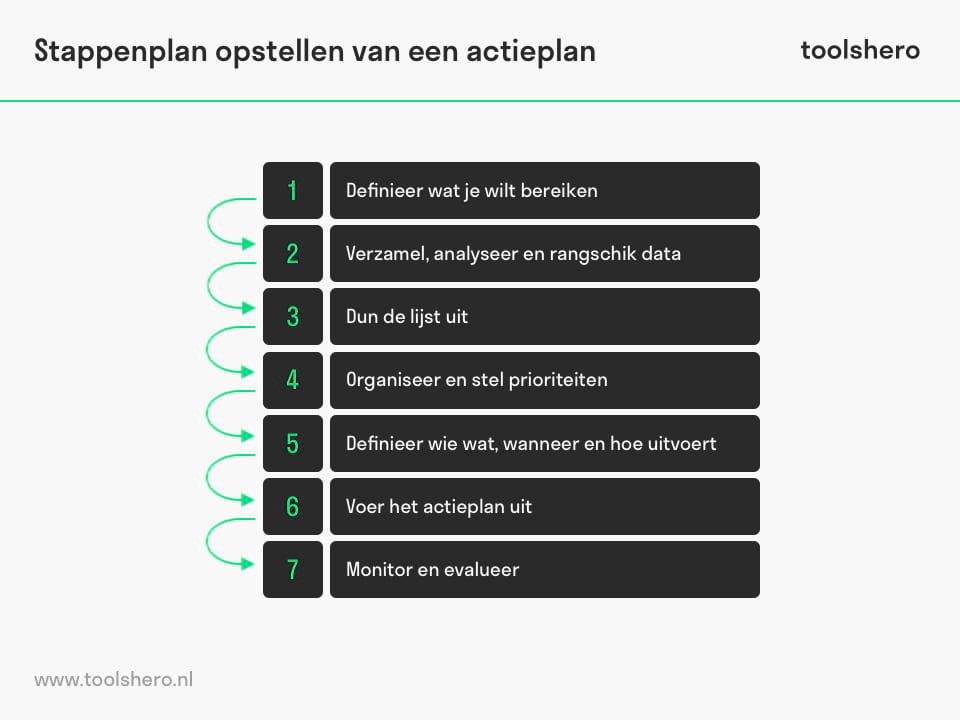 Actieplan stappenplan - ToolsHero