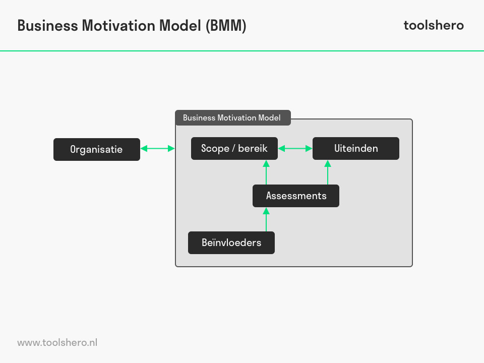 Business Motivation Model - ToolsHero