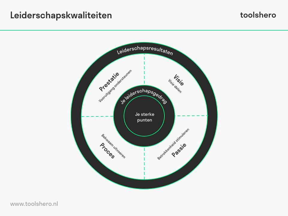 Talent leiderschap - ToolsHero