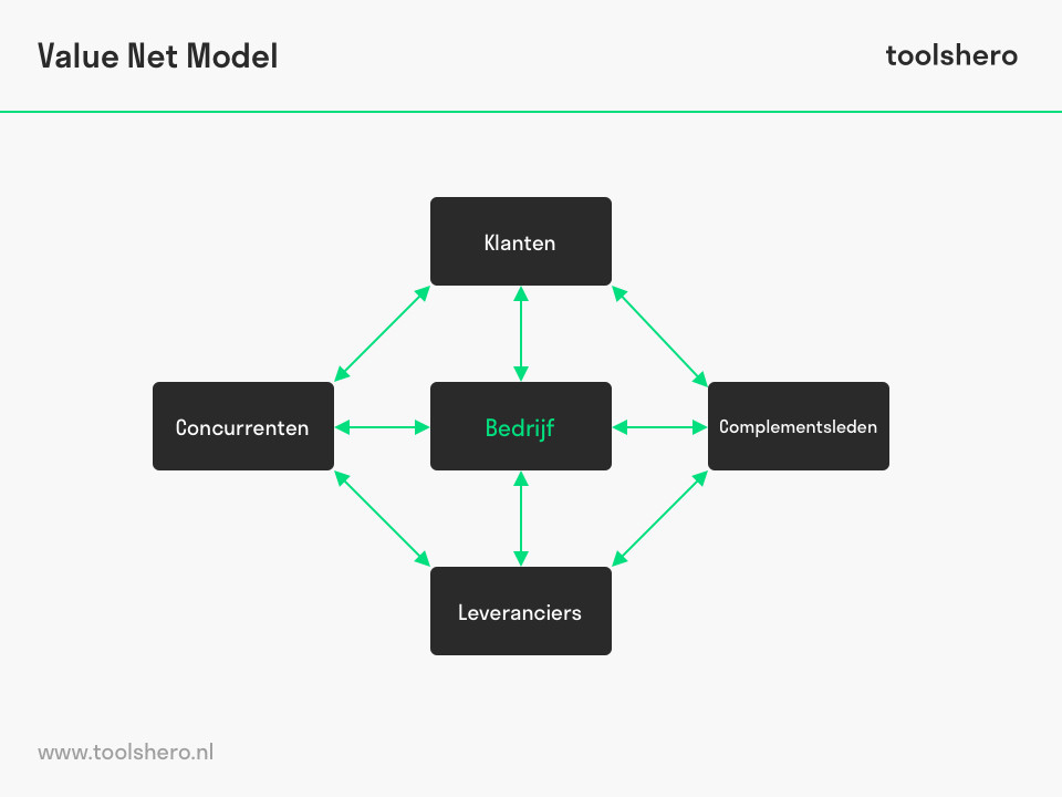 Value Net Model uitleg - ToolsHero