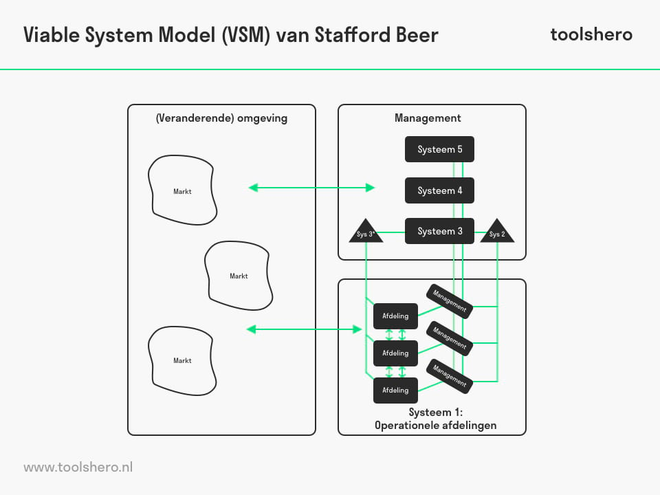 Viable System model - ToolsHero