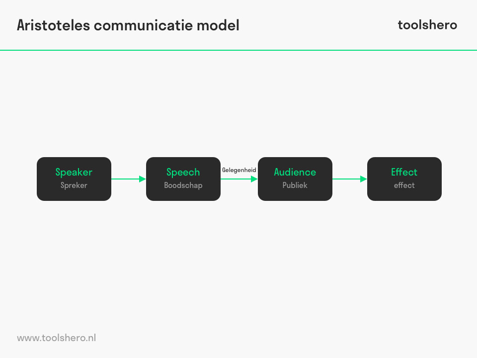 Aristoteles communicatie model - ToolsHero
