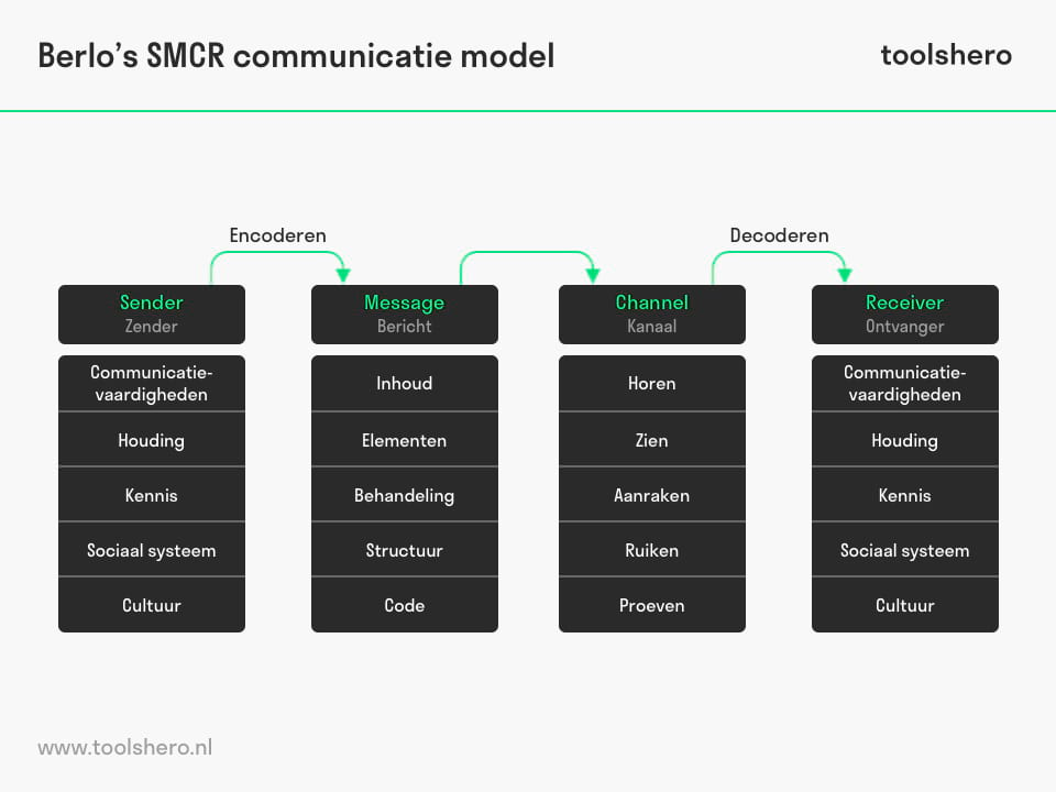 Berlo's SMCR communicatie model - ToolsHero