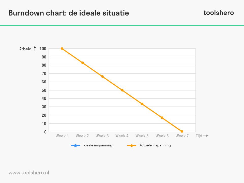 burndown-chart-voorbeeld - ToolsHero