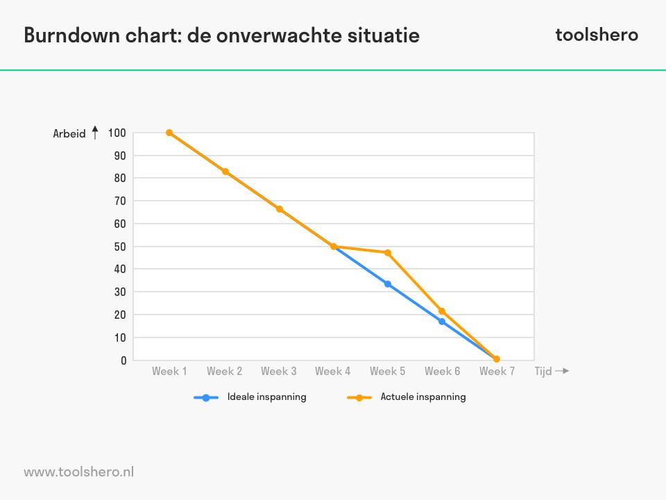 burndown chart voorbeeld 2 ToolsHero