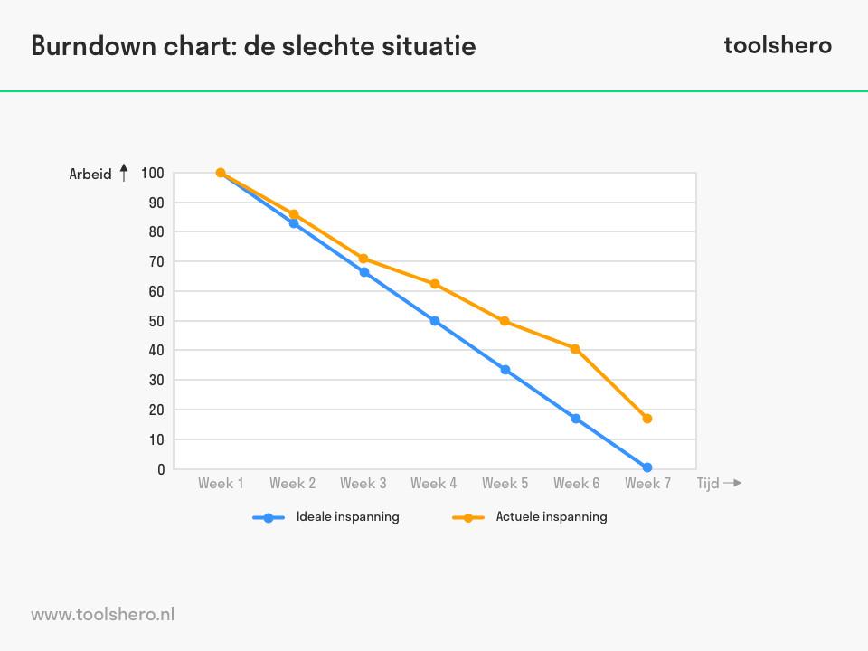 burndown chart voorbeeld 3 - ToolsHero