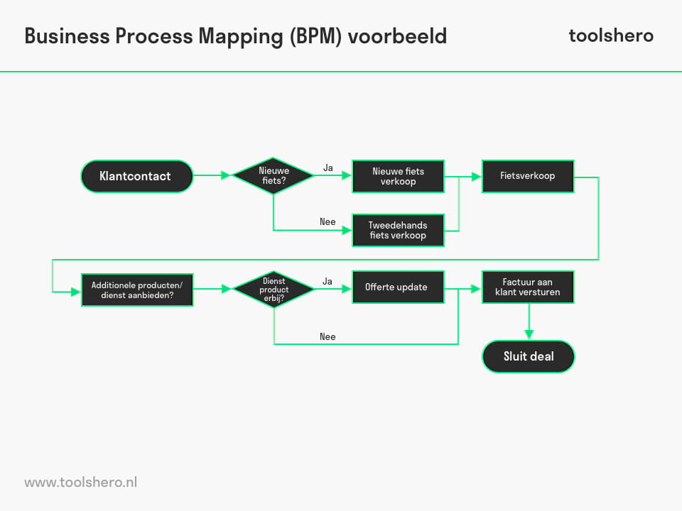 Business Process Mapping voorbeeld - ToolsHero