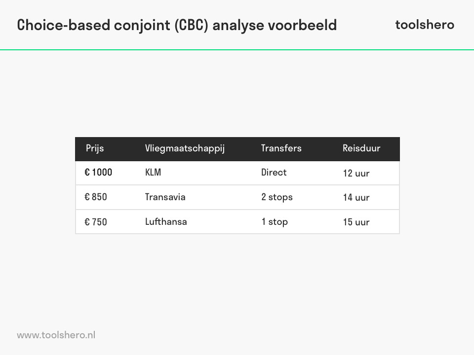 Choice Based Conjoint CBC Analyse voorbeeld - ToolsHero
