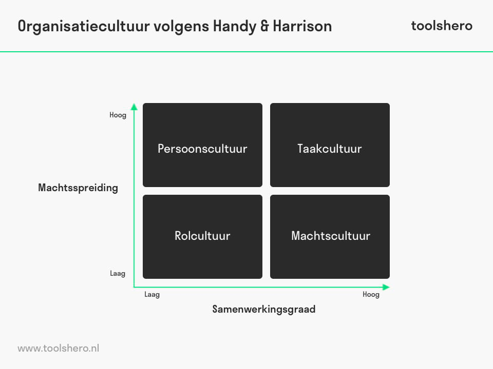 Harrison Handy model - ToolsHero