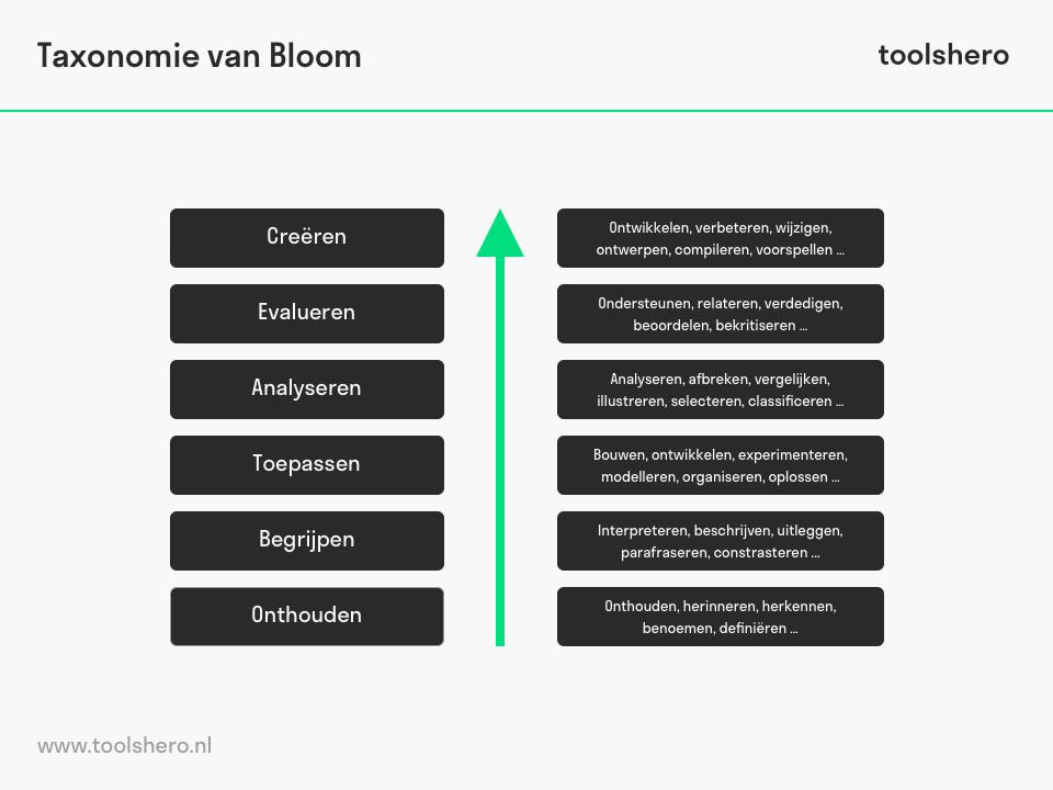 Taxonomie van Bloom - ToolsHero