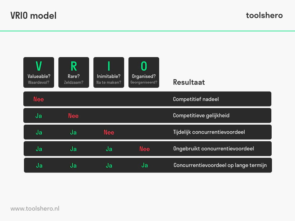 VRIO model en analyse - ToolsHero