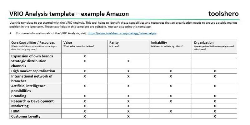 VRIO model voorbeeld Amazon - toolshero