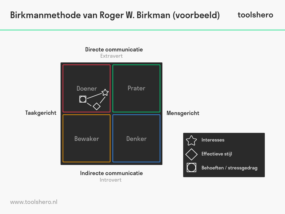 Brikman methode voorbeeld - toolshero