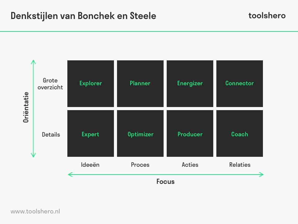 Denkstijlen van Bonchek en Steele - toolshero