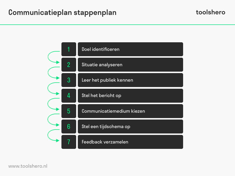 communicatieplan template en stappenplan - toolshero