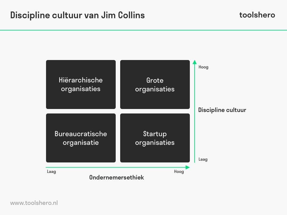Discipline cultuur jim collins - toolshero