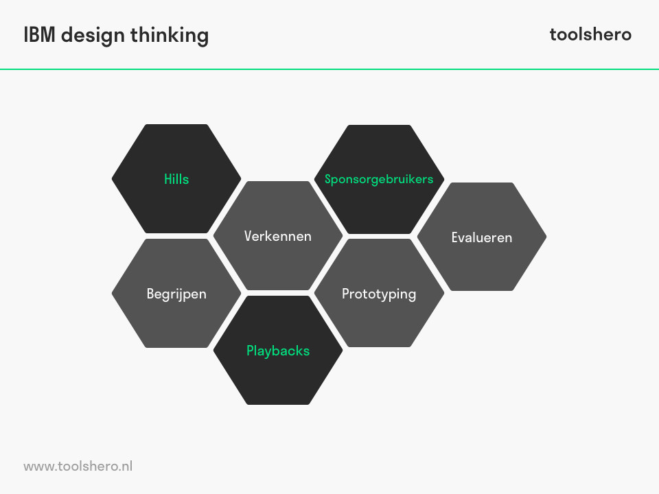 ibm design thinking model - toolshero