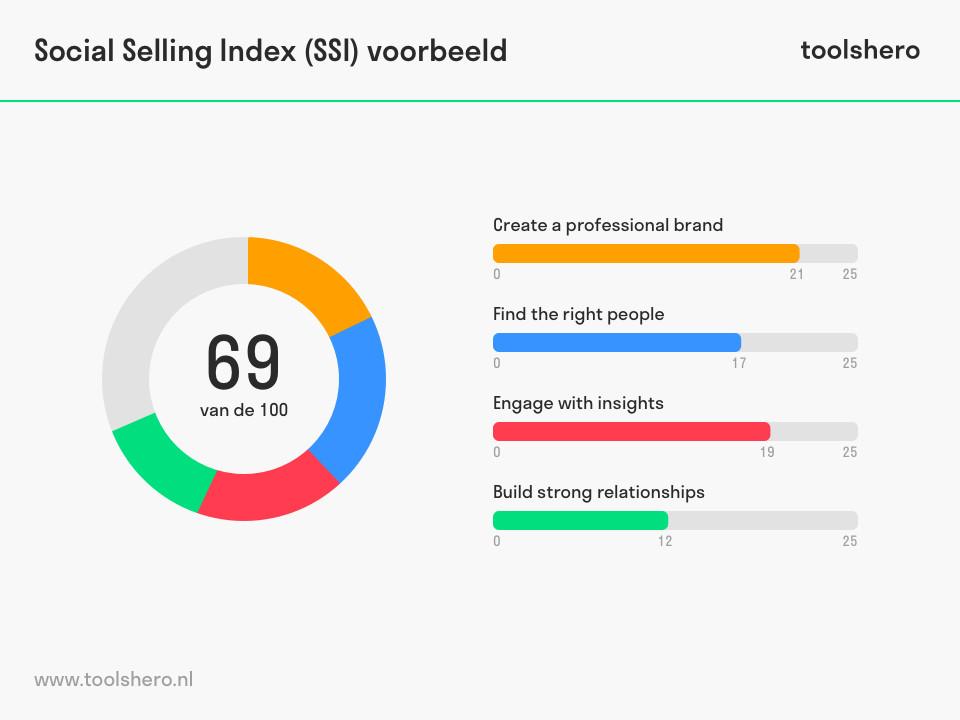 Social Selling Index (SSI) en de 4 pilaren van social selling - toolshero