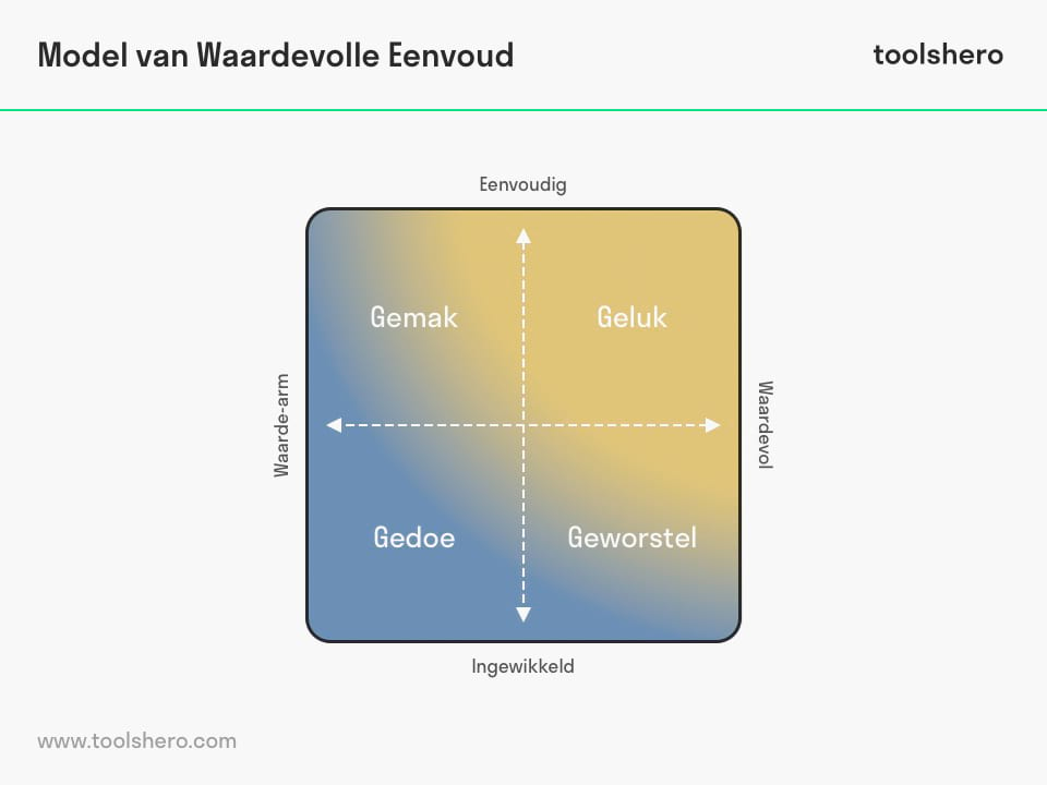 Waardevolle eenvoud model - toolshero