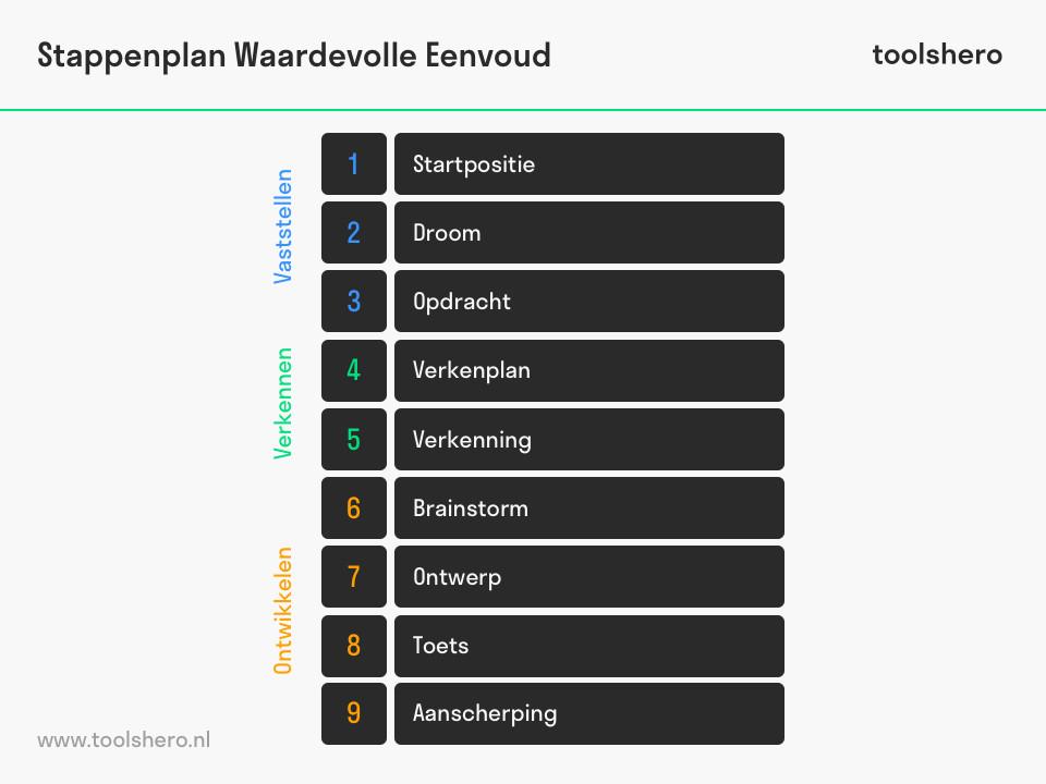 Waardevolle eenvoud stappenplan - toolshero
