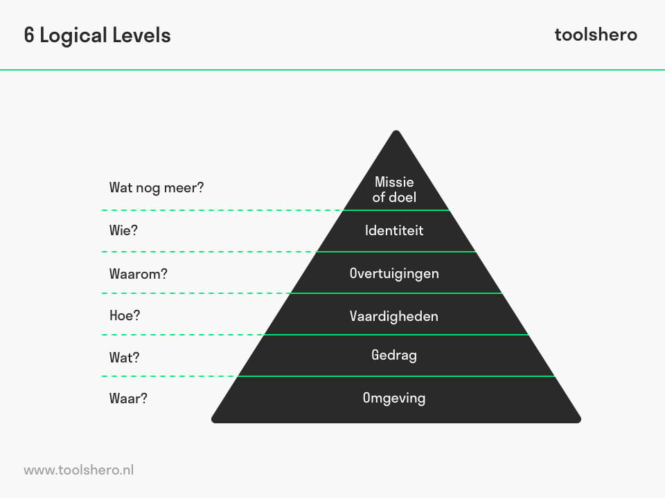 Logical levels NLP - toolshero