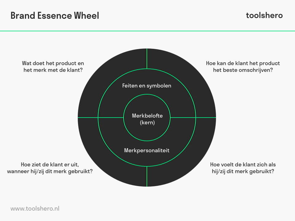 Brand essence wheel / merkwiel - toolshero