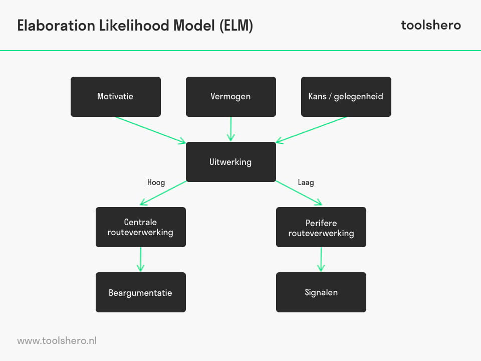 Elaboration Likelihood Model - toolshero