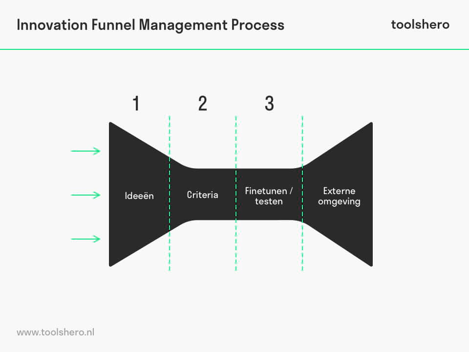 Innovation funnel management proces - toolshero