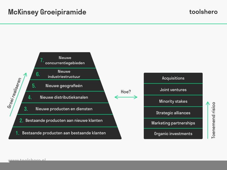 McKinsey growth pyramid groeistrategieën - toolshero
