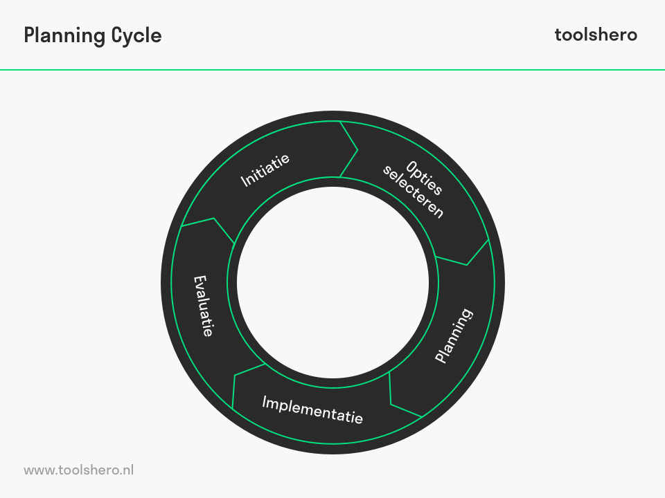 Project planning cycle - toolshero