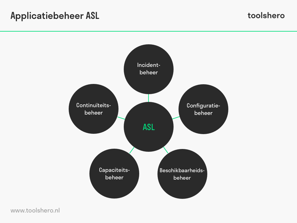 ASL Applicatiebeheer - toolshero