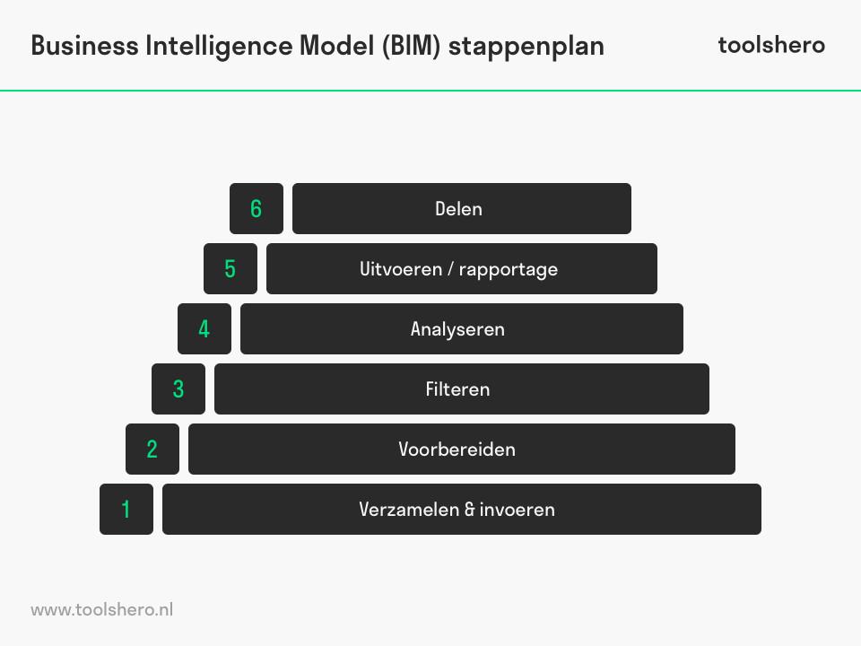 Business Intelligence Model (BIM) stappenplan - toolshero