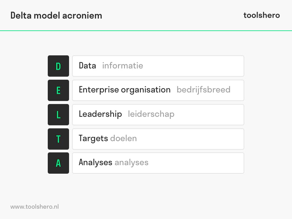 Delta model acroniem succesfactoren - toolshero