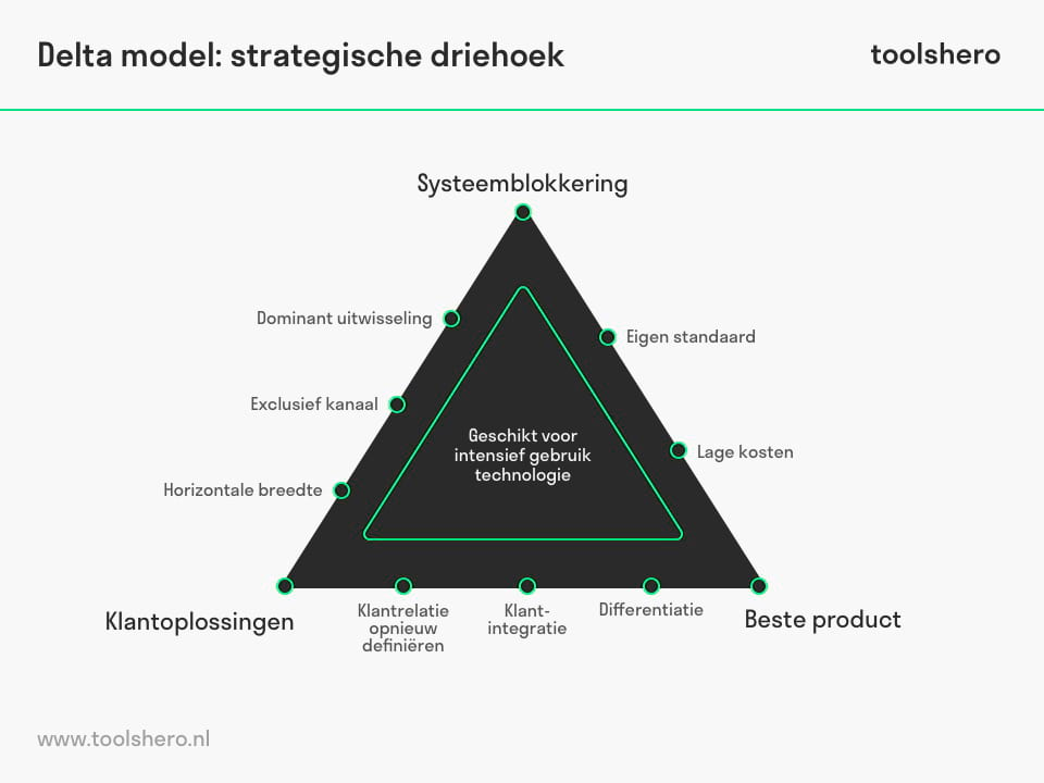 Delta model strategische driekhoek - toolshero