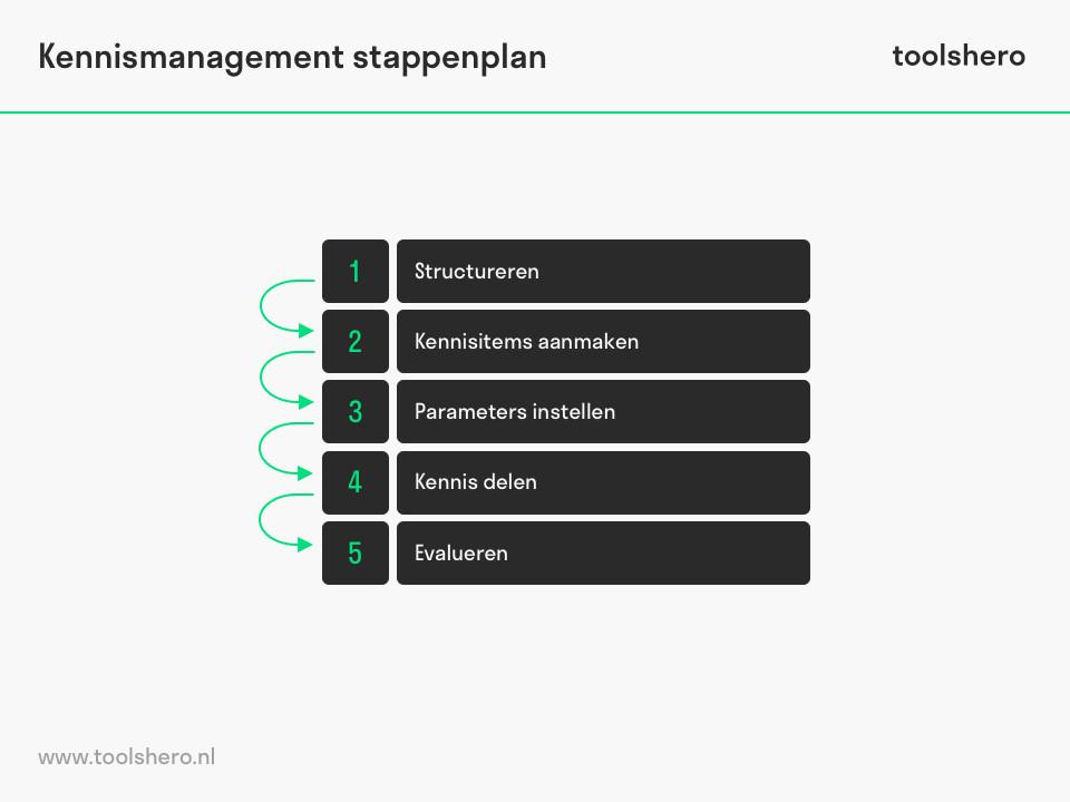Kennismanagement toepassen stappenplan - toolshero