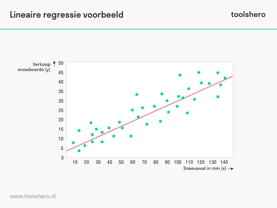 lineaire regressie analyse voorbeeld - toolshero
