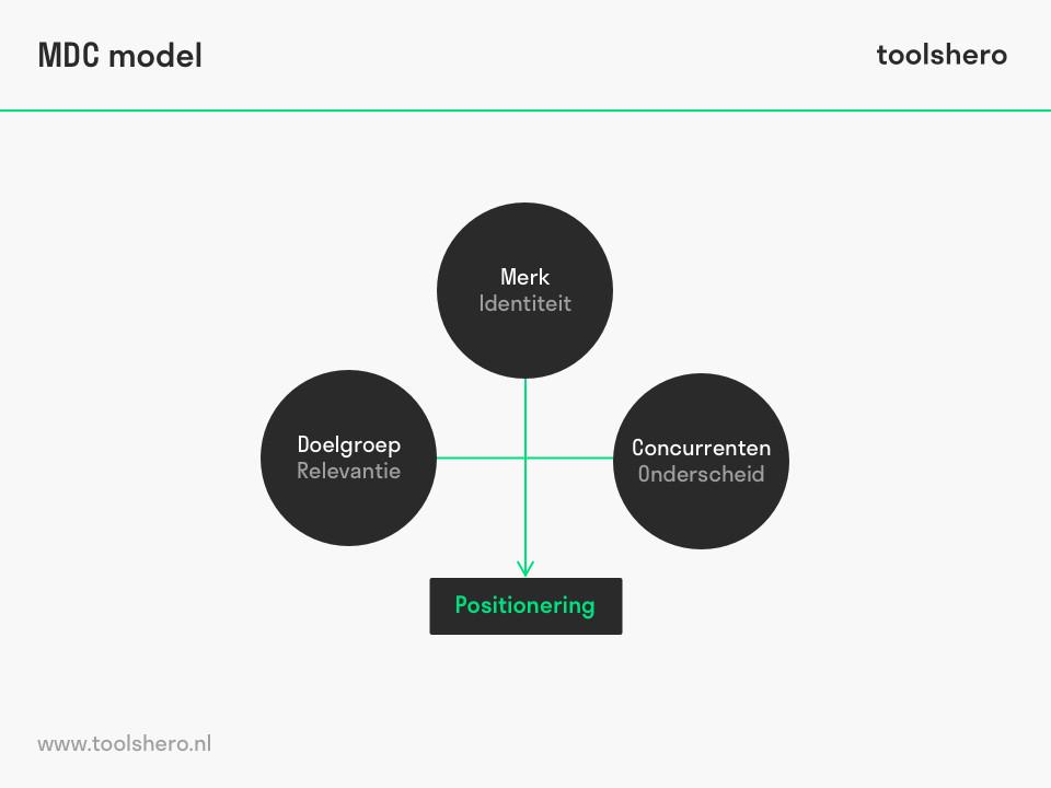 MDC model Riezebos & van der Grinten - toolshero