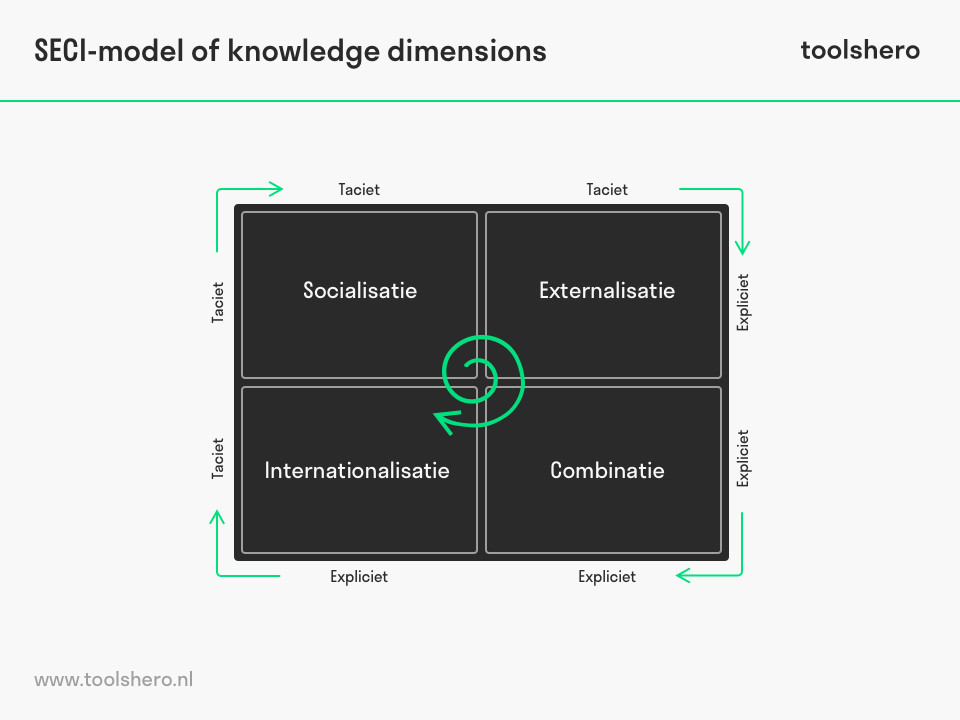 SECI-model of knowledge dimensions kennisconversies - toolshero