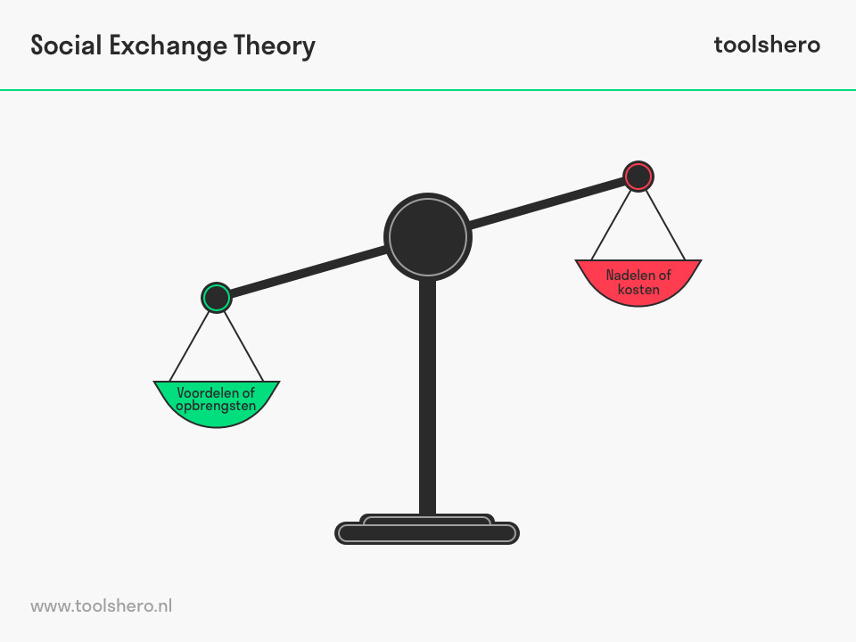 Social Exchange Theory - toolshero